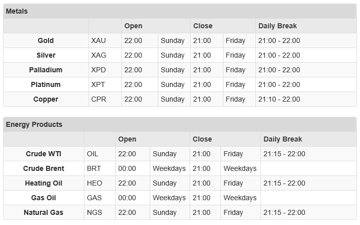 Is The Forex Market Open On Weekends? (Trading The Gap) – Stay At Home Trader